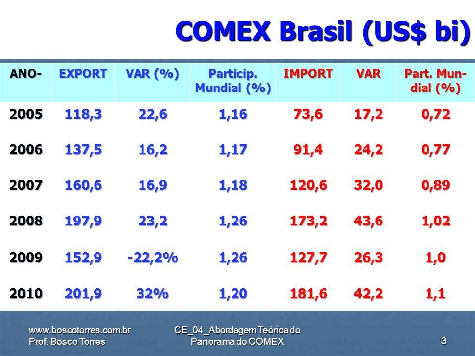CE_04_Abordagem Teórica do Panorama do COMEX