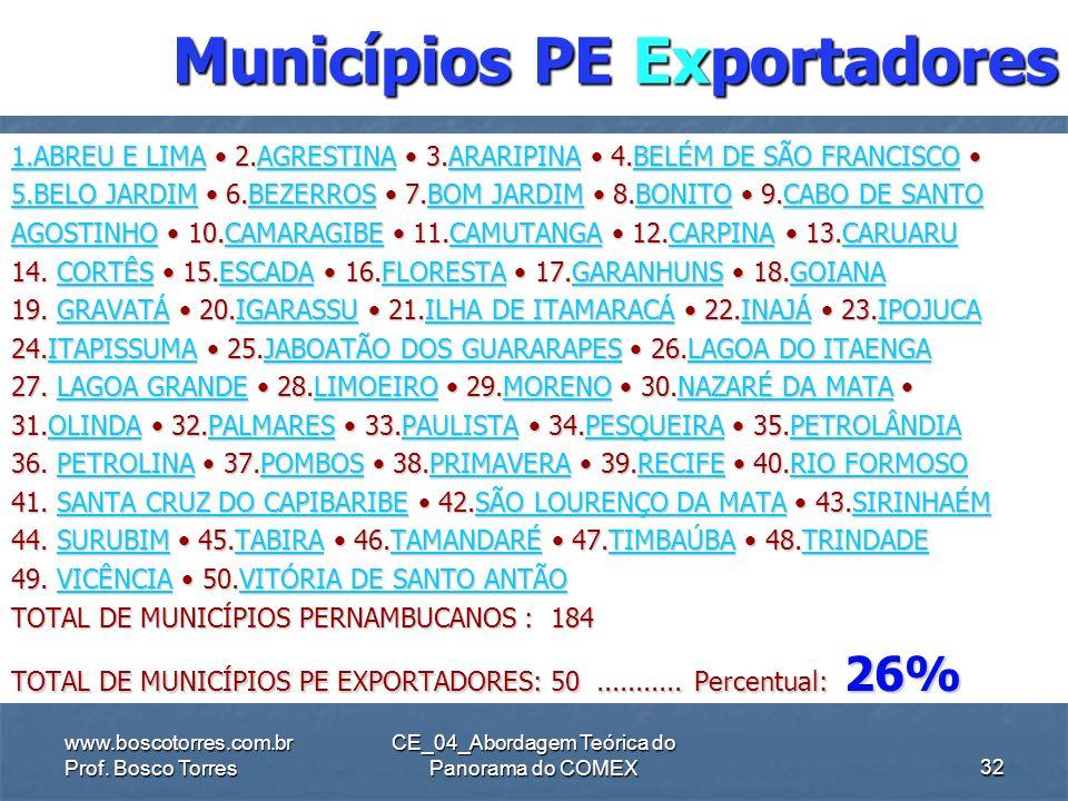 Municípios PE Exportadores