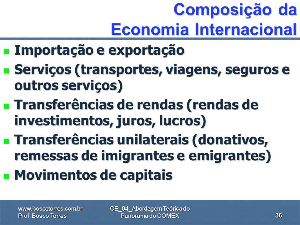 Composição da Economia Internacional