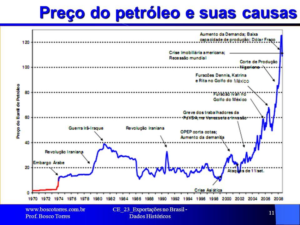 Preço do petróleo e suas causas