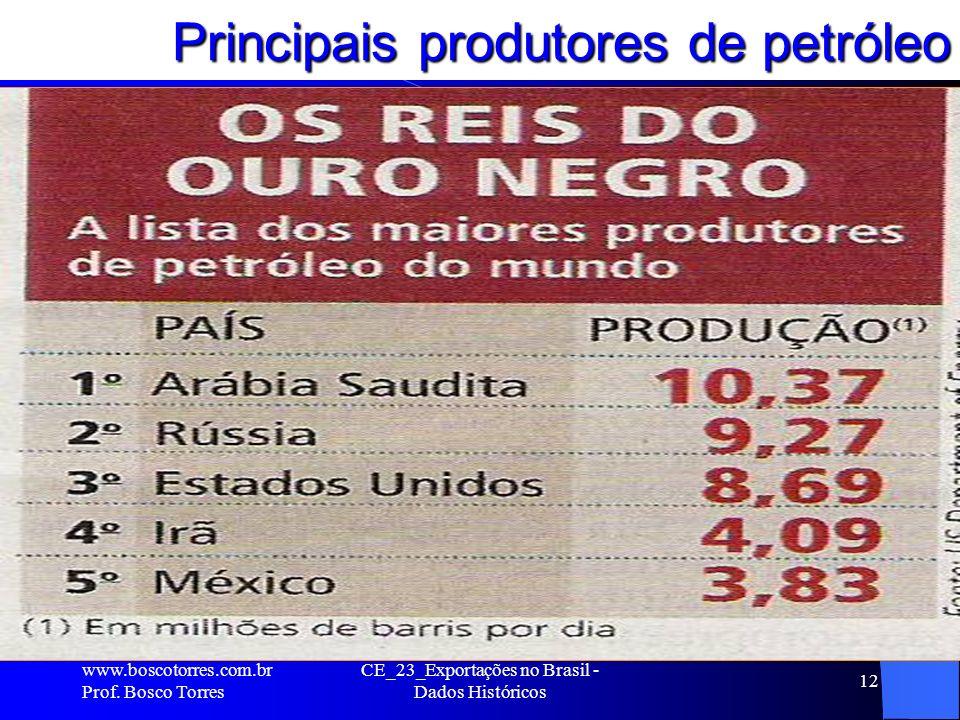 Principais produtores de petróleo