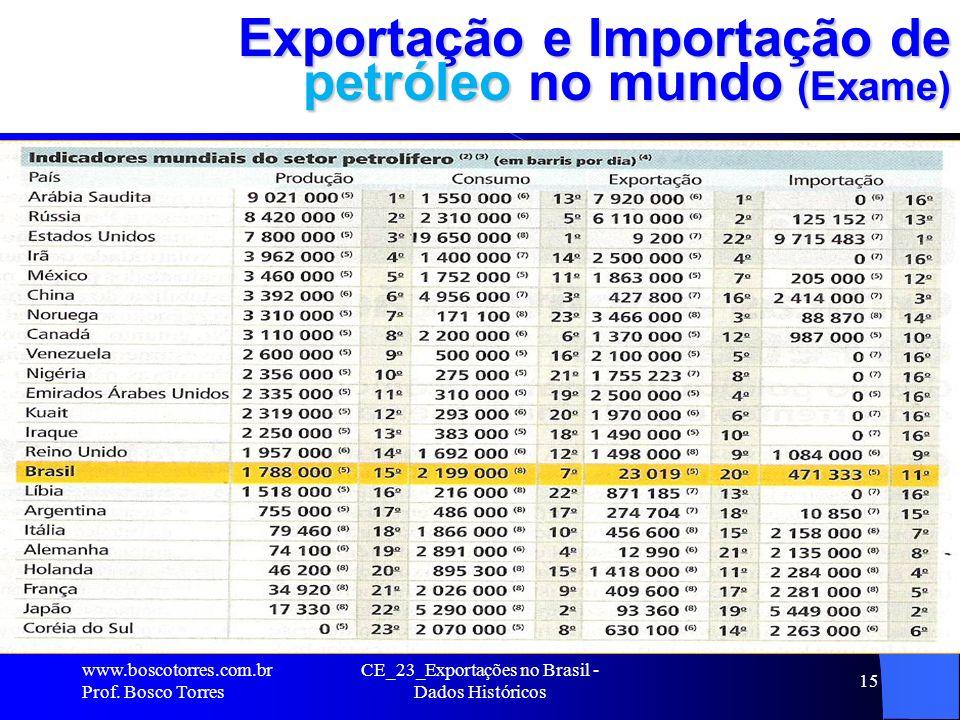 Exportação e Importação de petróleo no mundo (Exame)