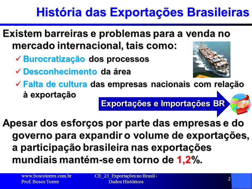 História das Exportações Brasileiras