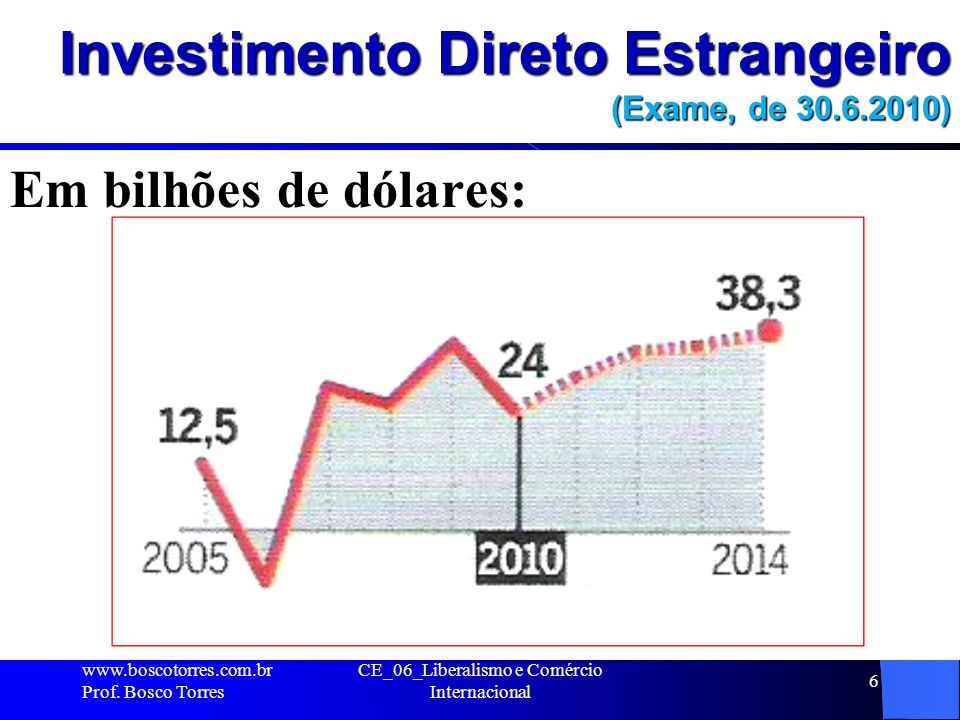 Investimento Direto Estrangeiro (Exame, de 30.6.2010)