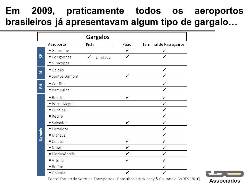Em 2009, praticamente todos os aeroportos brasileiros já apresentavam algum tipo de gargalo…