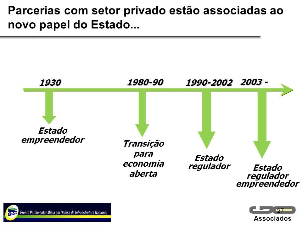 Transição para economia aberta Estado regulador empreendedor