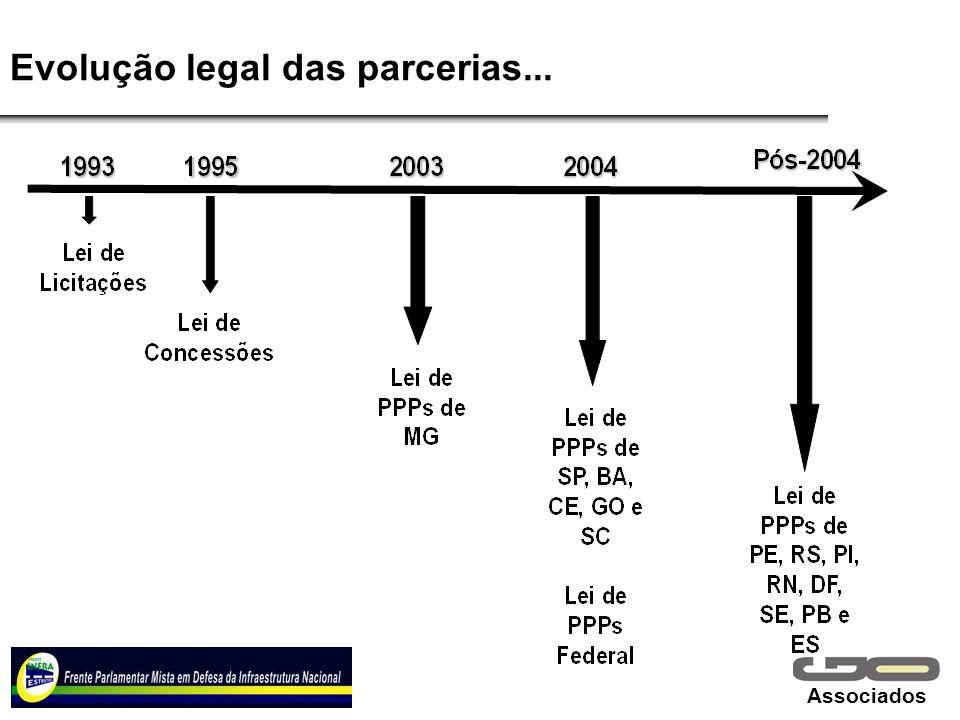 Evolução legal das parcerias...