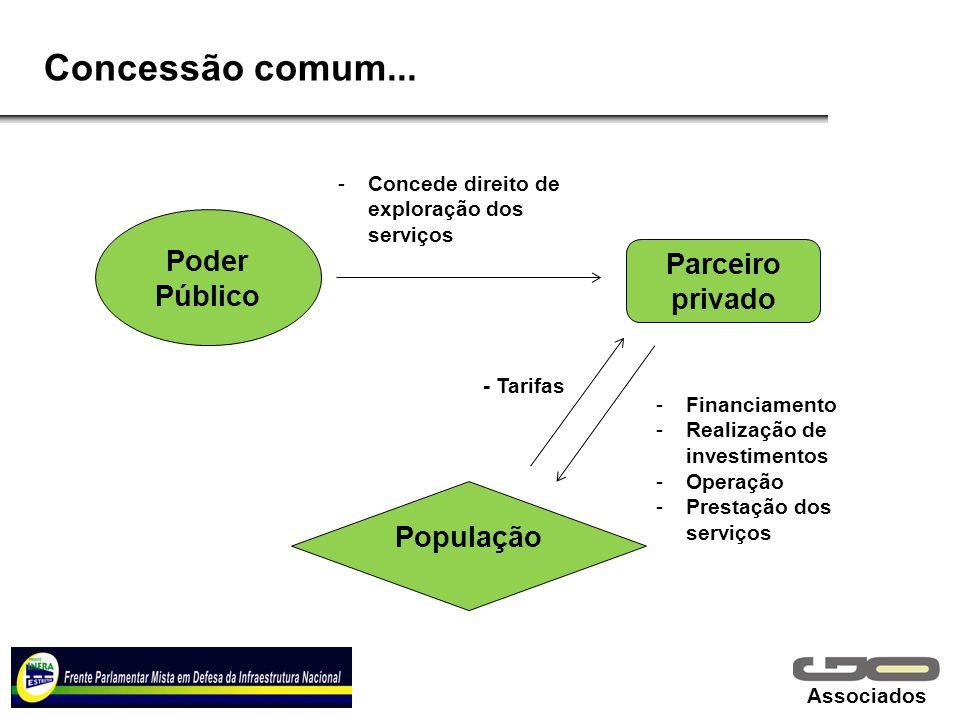 Concessão comum... Poder Público Parceiro privado População