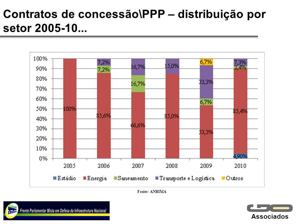 Contratos de concessão\PPP – distribuição por setor 2005-10...