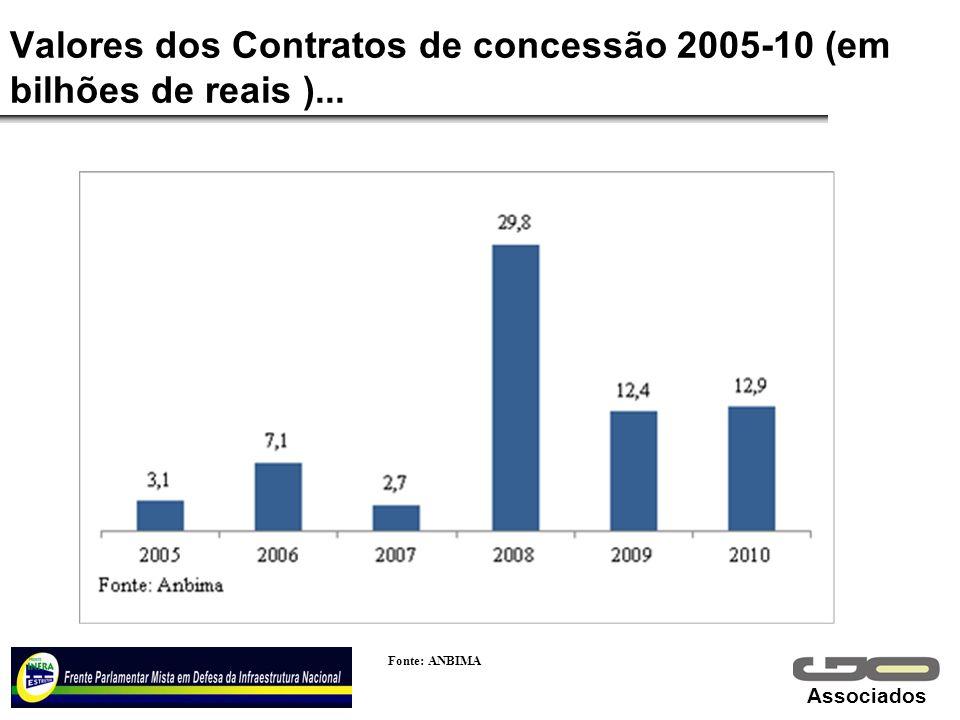 Valores dos Contratos de concessão 2005-10 (em bilhões de reais )...
