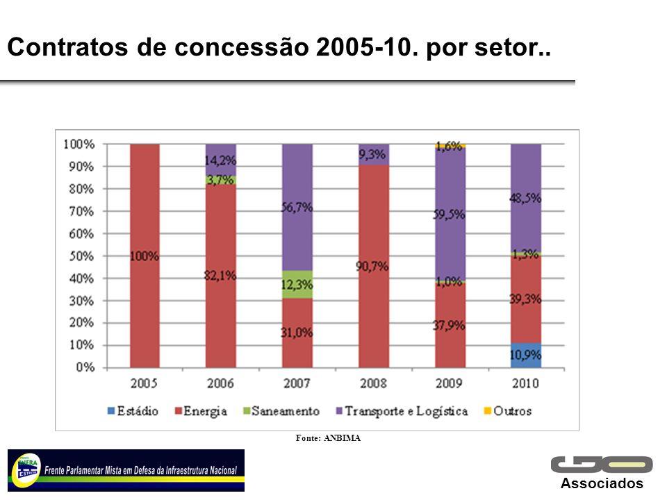 Contratos de concessão 2005-10. por setor..