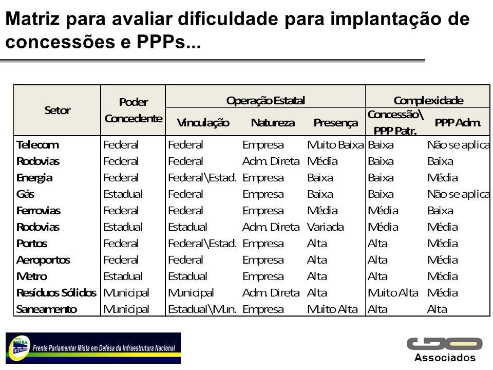 Matriz para avaliar dificuldade para implantação de concessões e PPPs...