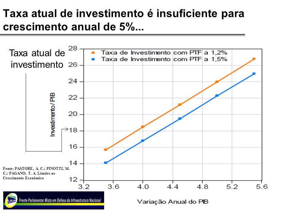 Taxa atual de investimento