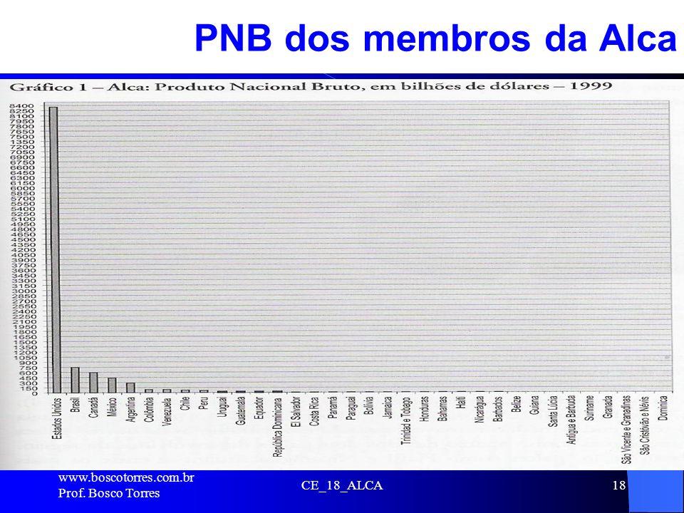 PNB dos membros da Alca . www.boscotorres.com.br Prof. Bosco Torres