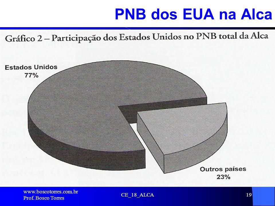 PNB dos EUA na Alca . www.boscotorres.com.br Prof. Bosco Torres