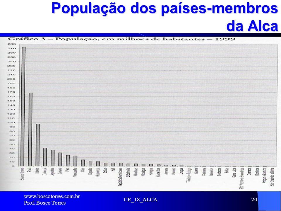 População dos países-membros da Alca