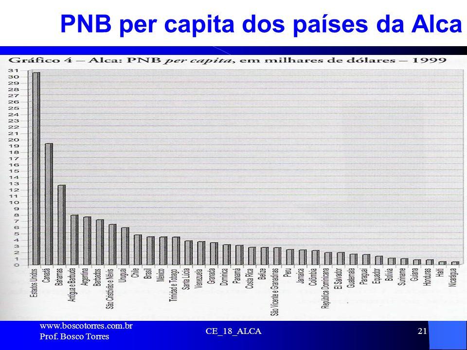 PNB per capita dos países da Alca