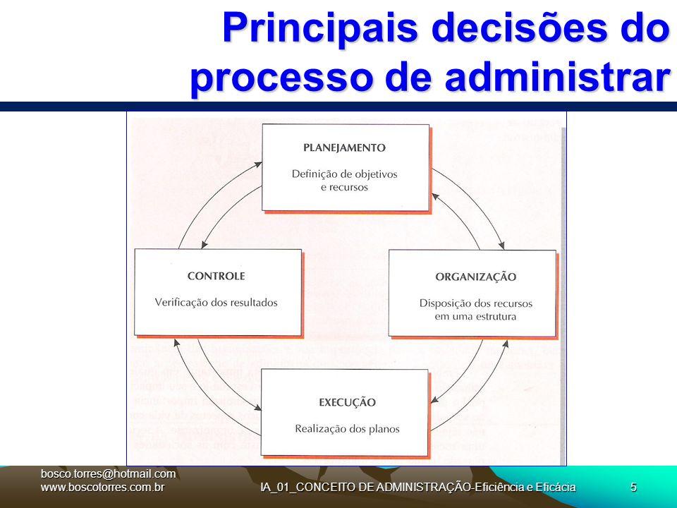 Principais decisões do processo de administrar