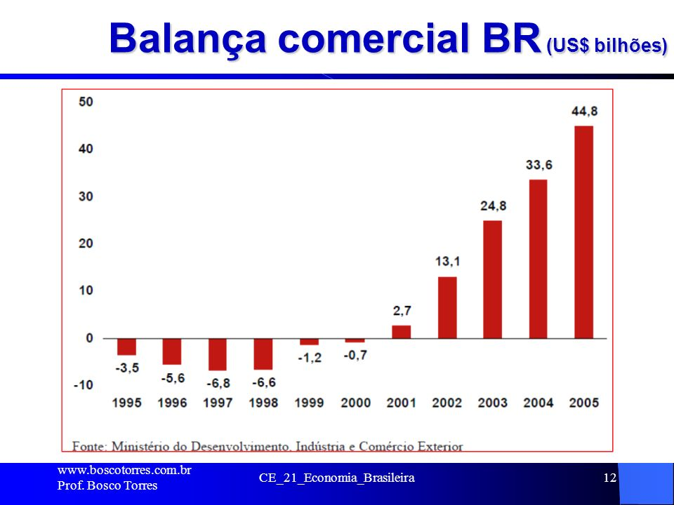 Balança comercial BR (US$ bilhões)