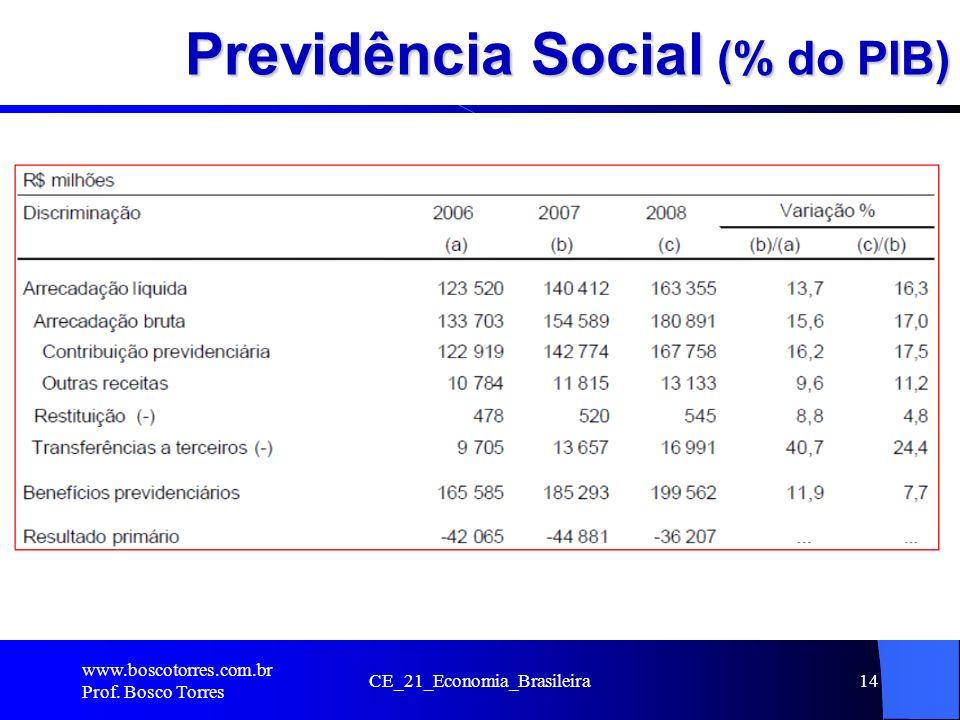 Previdência Social (% do PIB)
