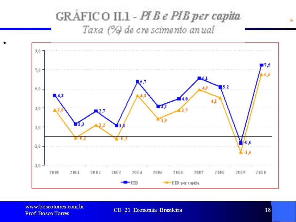 CE_21_Economia_Brasileira