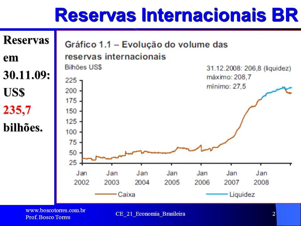 Reservas Internacionais BR