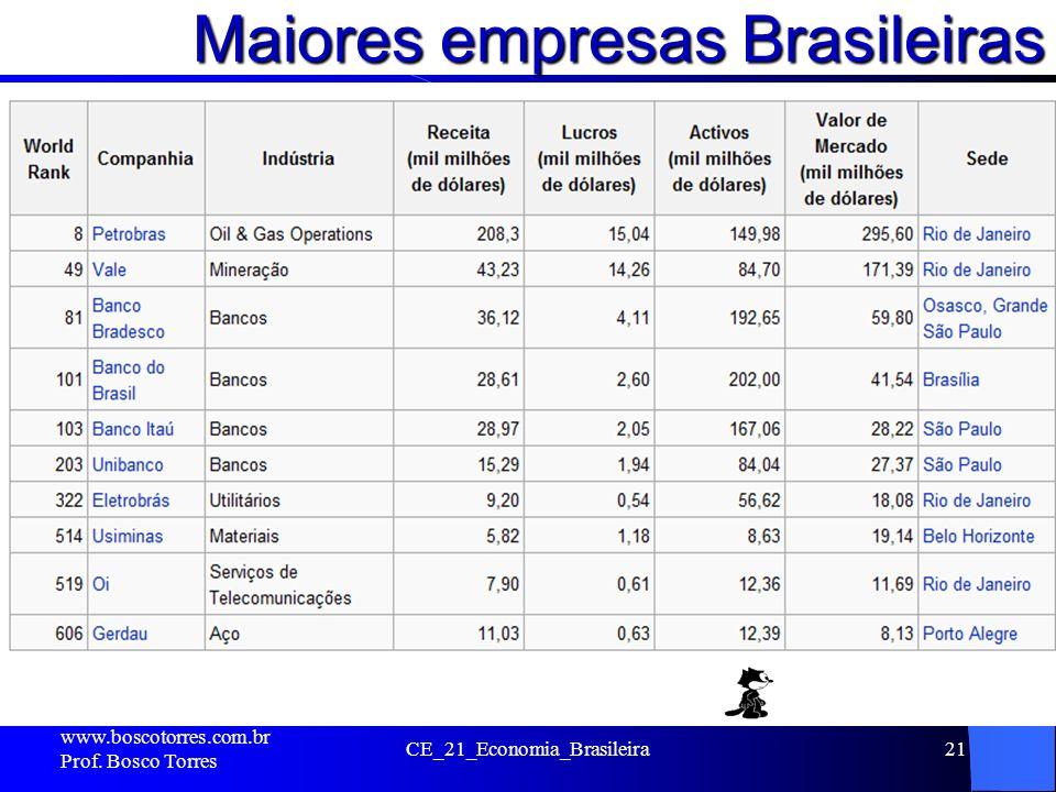 Maiores empresas Brasileiras