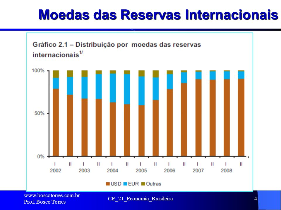 Moedas das Reservas Internacionais