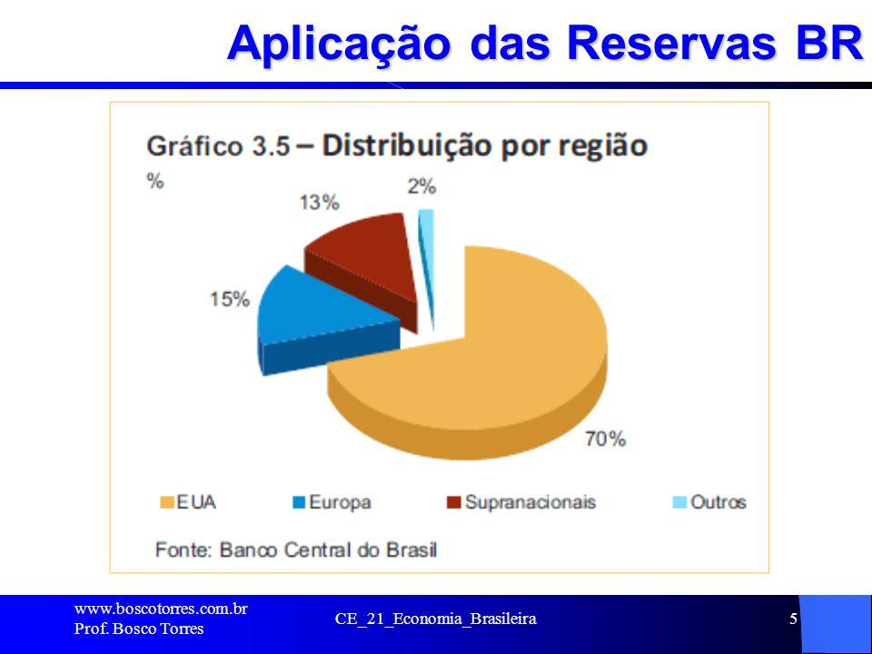 Aplicação das Reservas BR