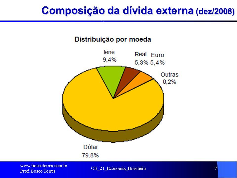Composição da dívida externa (dez/2008)