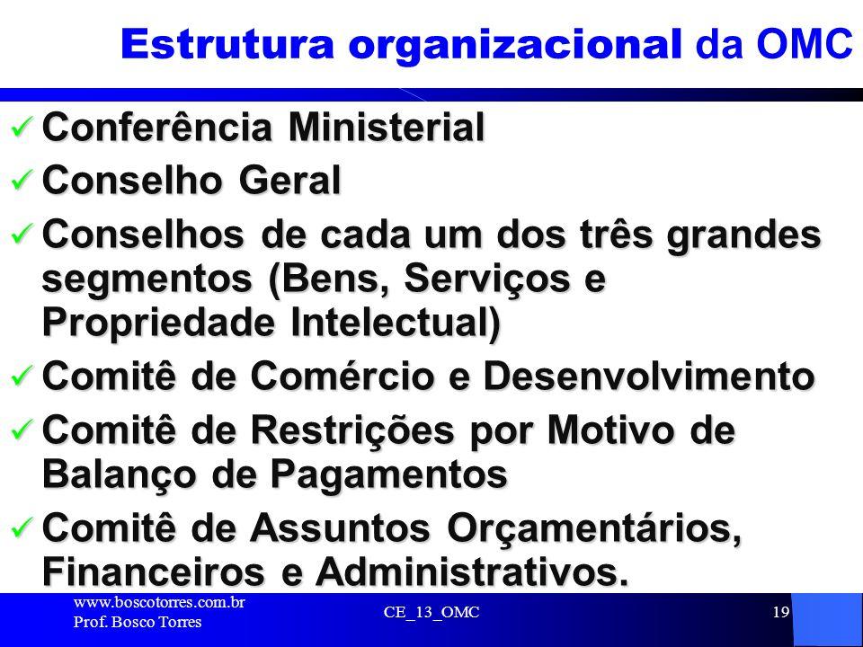 Estrutura organizacional da OMC