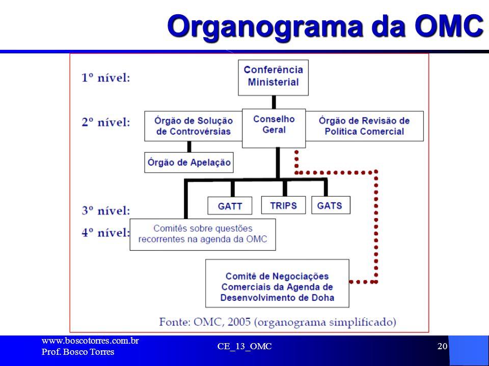 Organograma da OMC . www.boscotorres.com.br Prof. Bosco Torres
