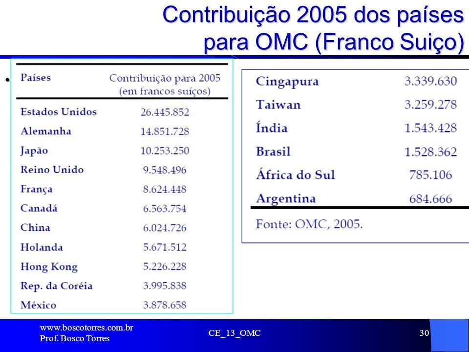 Contribuição 2005 dos países para OMC (Franco Suiço)