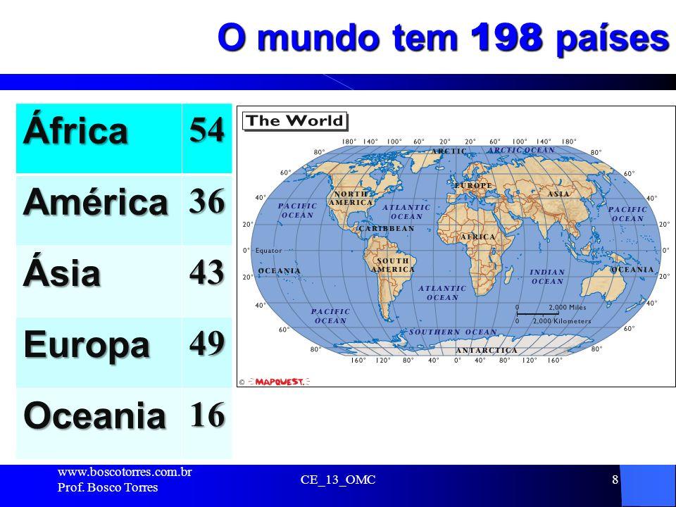O mundo tem 198 países África América Ásia Europa Oceania 54 36 43 49