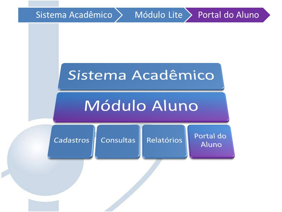 Sistema Acadêmico Módulo Lite. Portal do Aluno. Sistema Acadêmico. Módulo Aluno. Cadastros. Consultas.