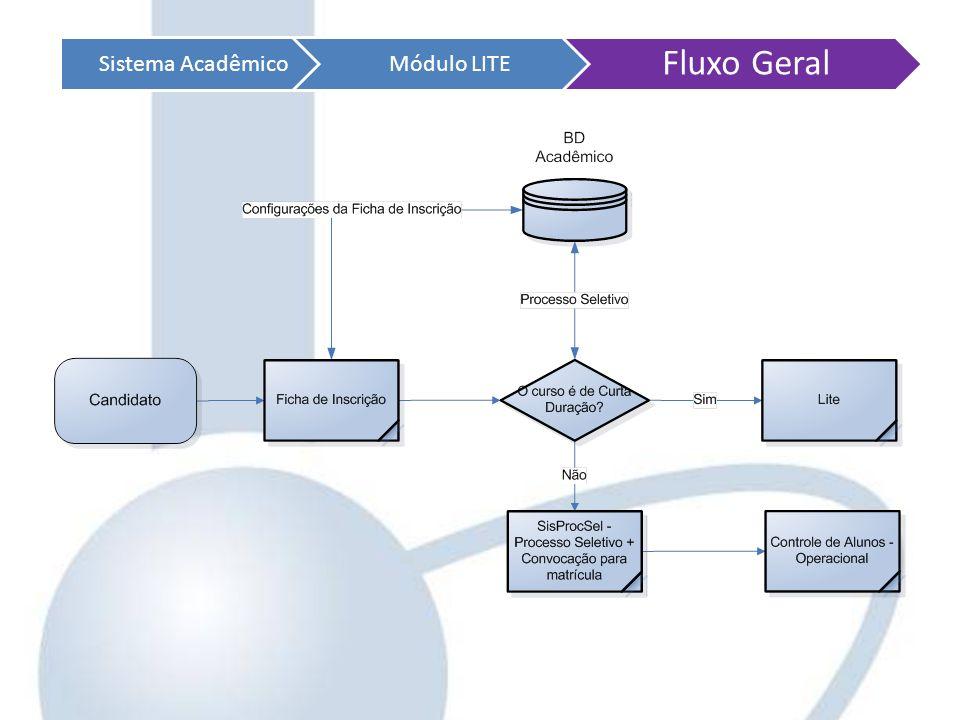Sistema Acadêmico Módulo LITE Fluxo Geral