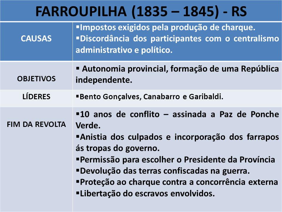 FARROUPILHA (1835 – 1845) - RS CAUSAS