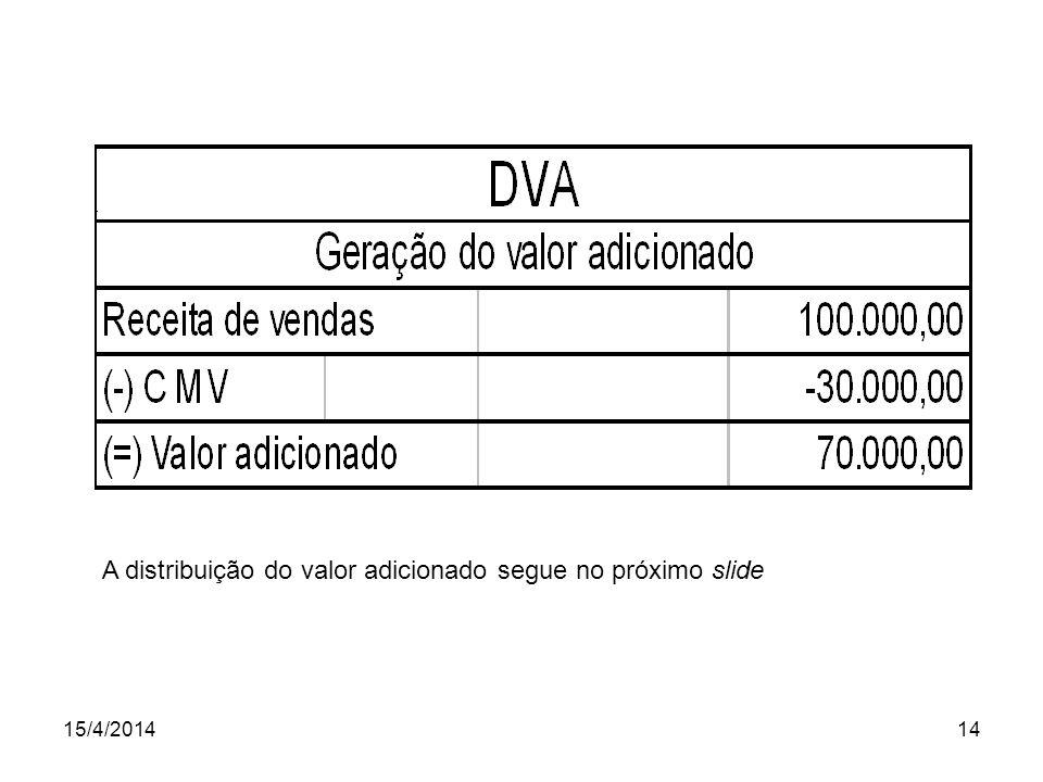 A distribuição do valor adicionado segue no próximo slide