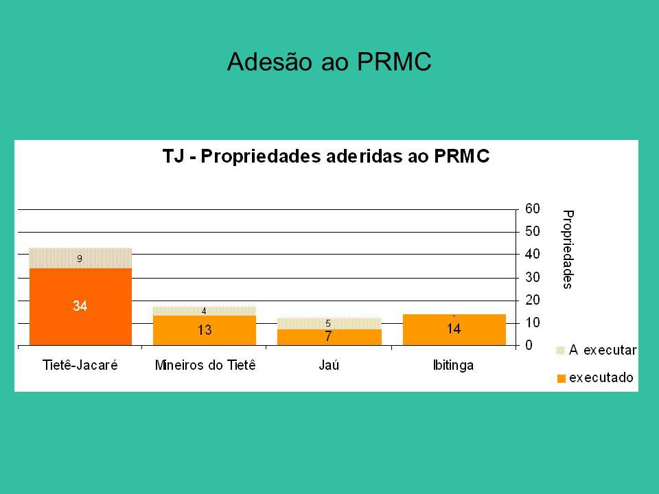 Adesão ao PRMC