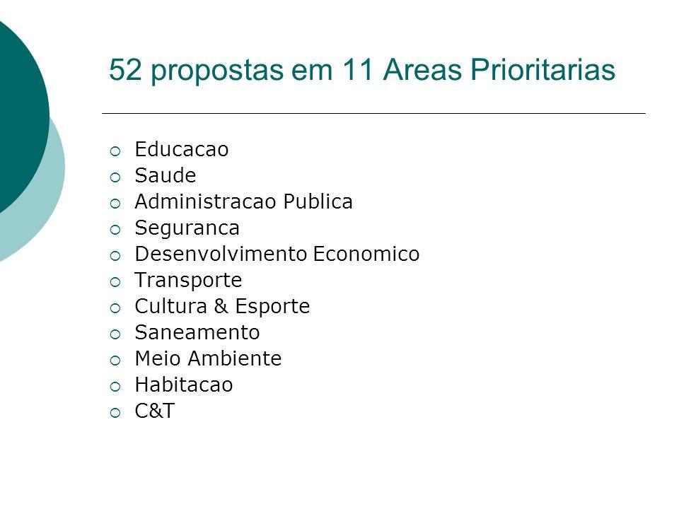 52 propostas em 11 Areas Prioritarias