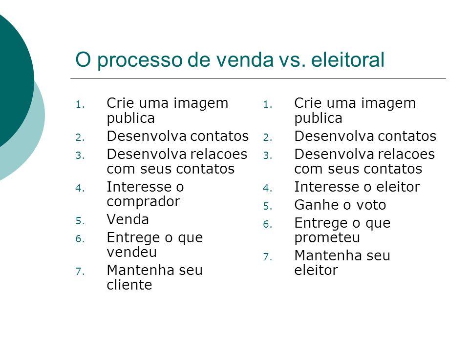 O processo de venda vs. eleitoral