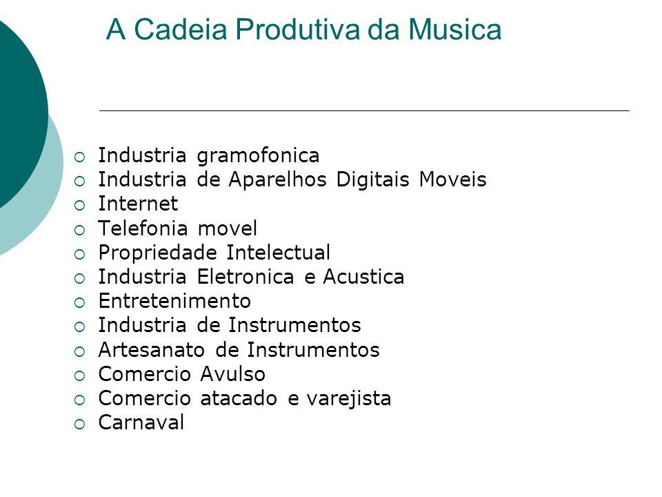 A Cadeia Produtiva da Musica