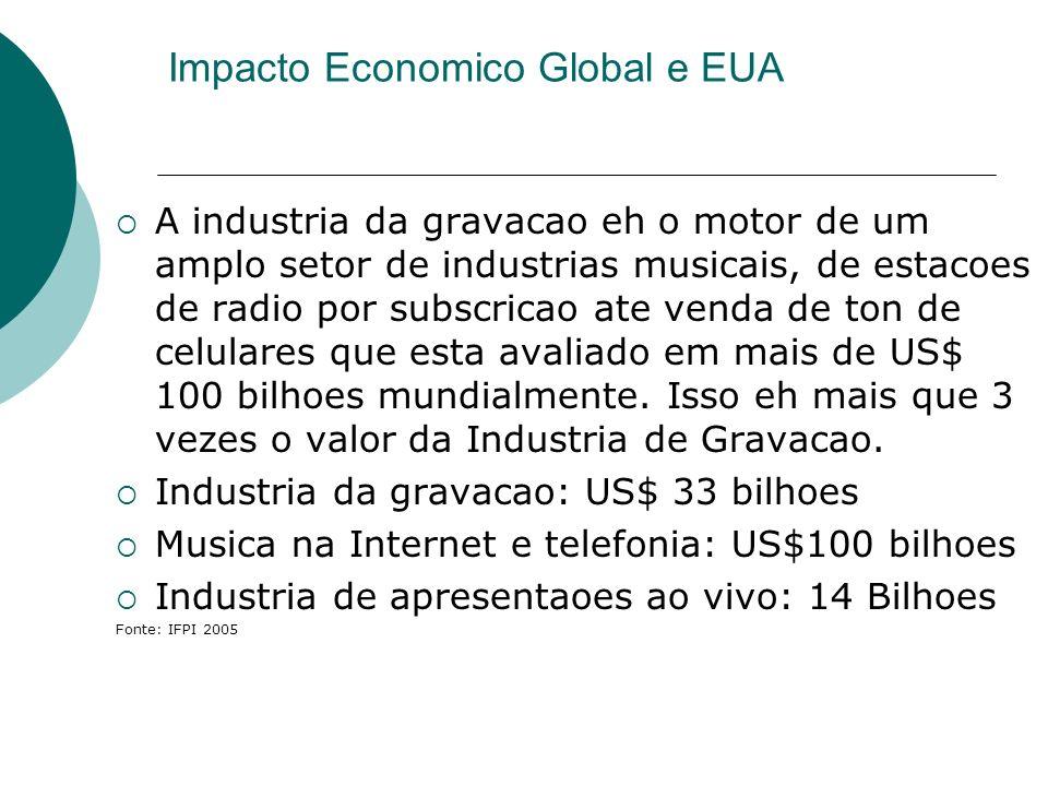 Impacto Economico Global e EUA