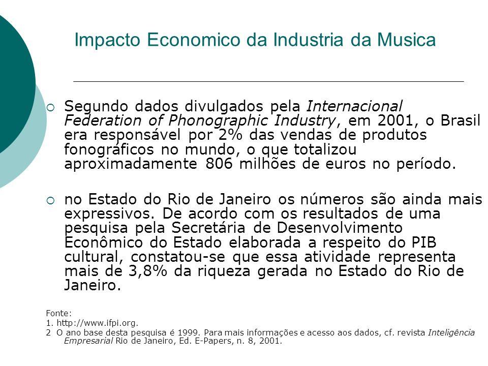 Impacto Economico da Industria da Musica