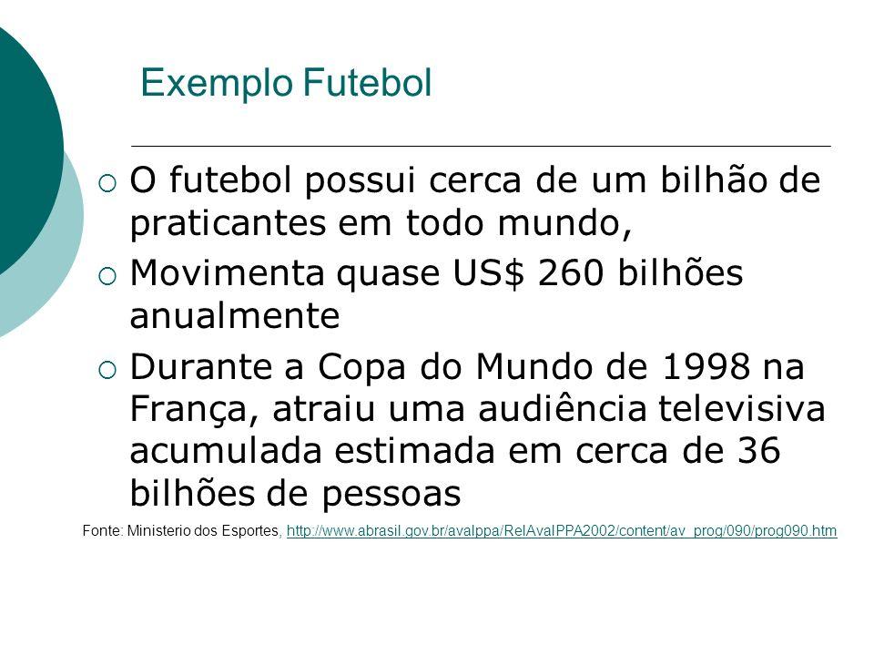 Exemplo FutebolO futebol possui cerca de um bilhão de praticantes em todo mundo, Movimenta quase US$ 260 bilhões anualmente.