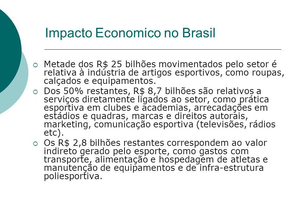 Impacto Economico no Brasil