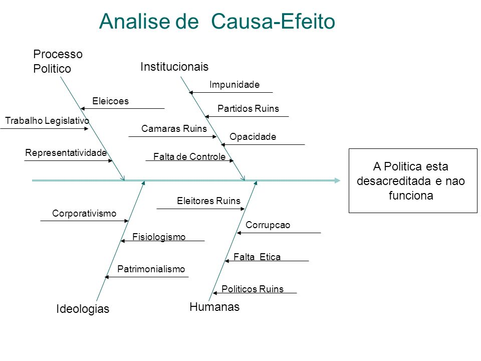 Analise de Causa-Efeito
