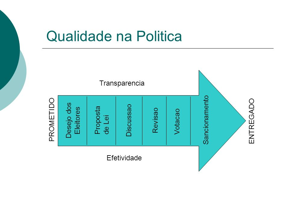 Qualidade na Politica Transparencia Desejo dos Eleitores