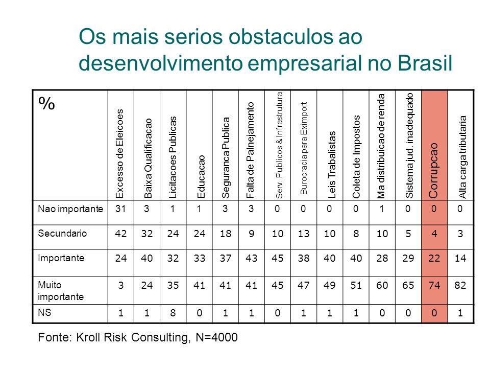 Os mais serios obstaculos ao desenvolvimento empresarial no Brasil