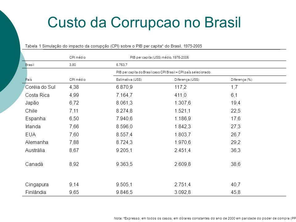 Custo da Corrupcao no Brasil